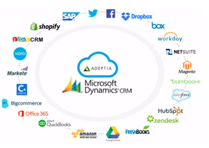 microsoft dynamics crm partners in the UK